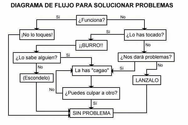 Diagrama para solucionar problemas nc mundorecetas image ccuart Image collections